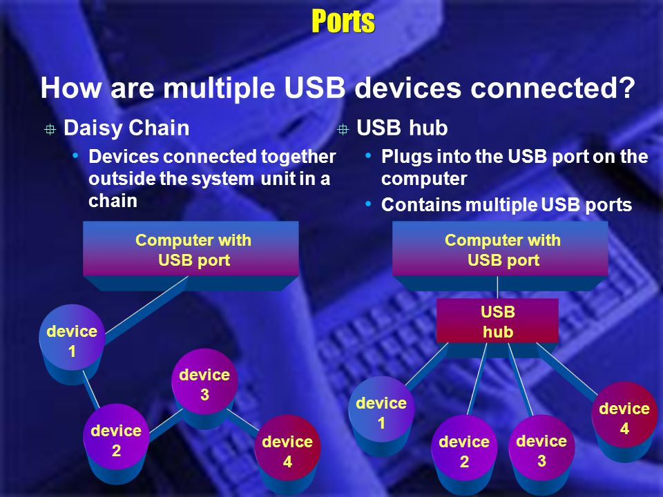 Ports How are multiple USB devices connected? Computer with USB port Daisy Chain Devices connected together outside the system unit in a chain device