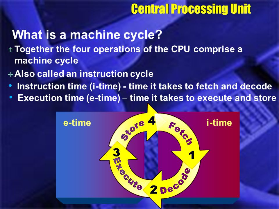 Central Processing Unit A student enters a math problem into the memory of the computer Step 1: The control unit fetches the math problem from memory Step 2: The control unit decodes the math problem and sends it to the ALU Step 3: The ALU executes the math problem Step 4: The results of the math problem are stored in memory The result in memory displays on the screen of the monitor What is a machine cycle.