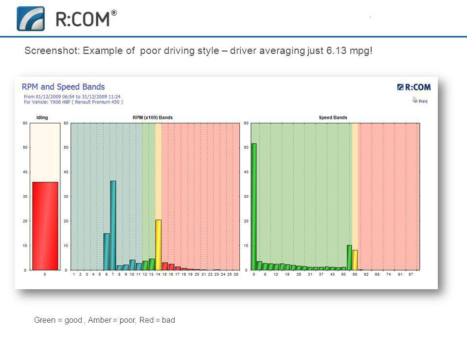 Fleet Management | R:COM ® Reports Software Screenshot: Example of poor driving style – driver averaging just 6.13 mpg.