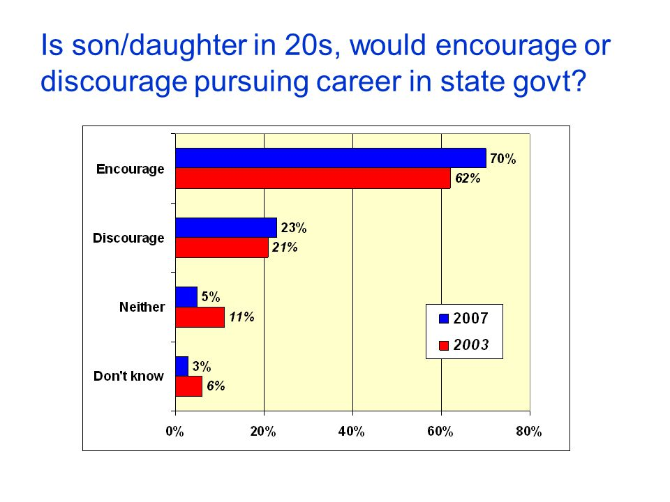 Is son/daughter in 20s, would encourage or discourage pursuing career in state govt