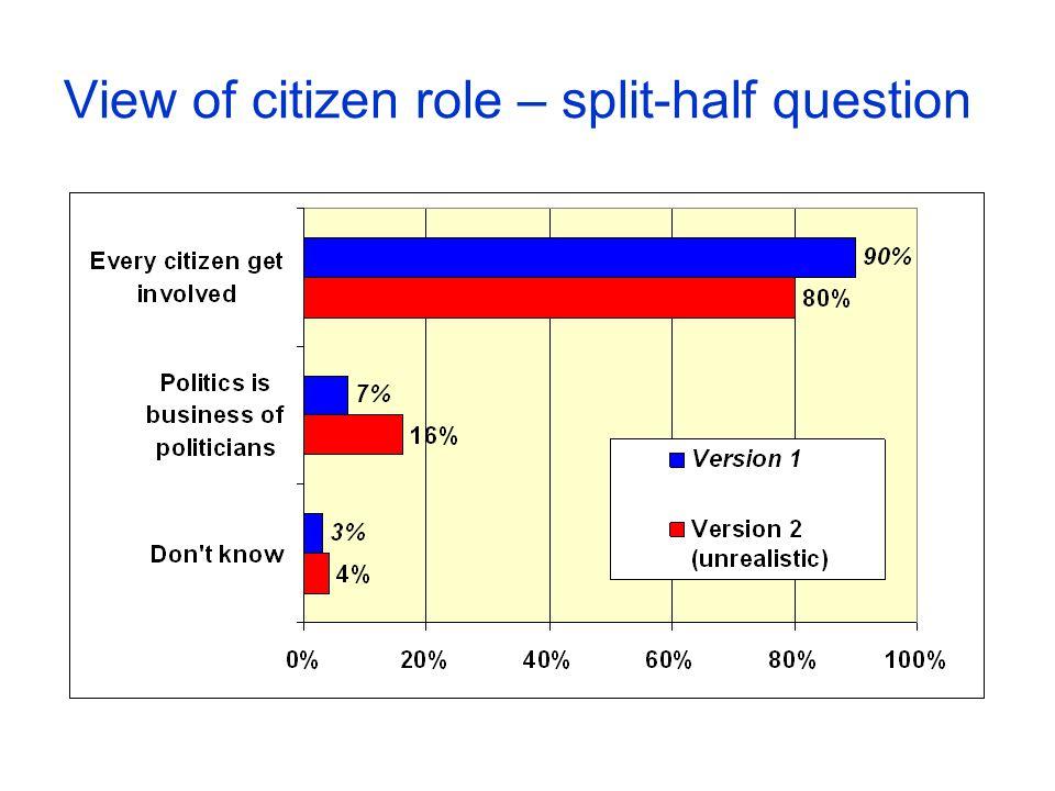 View of citizen role – split-half question