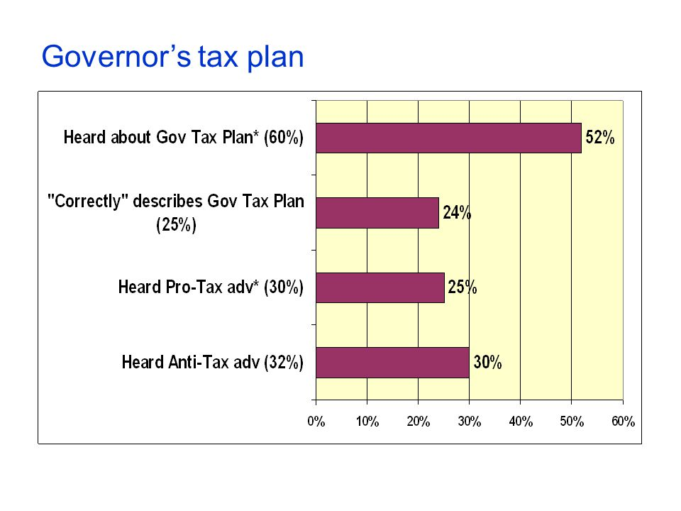 Governors tax plan