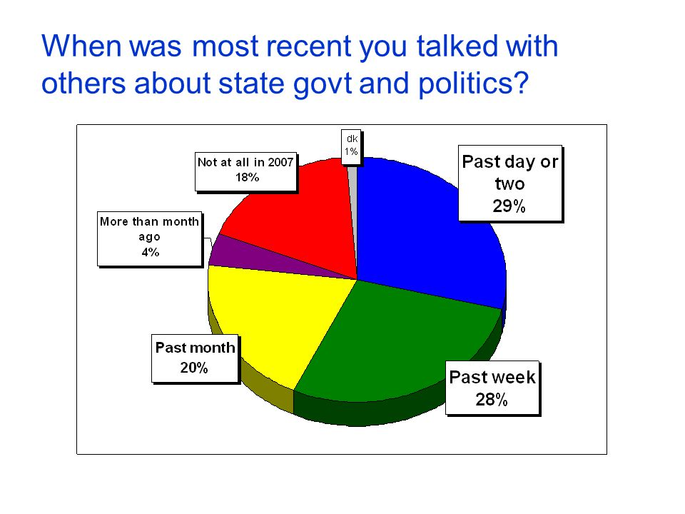 When was most recent you talked with others about state govt and politics