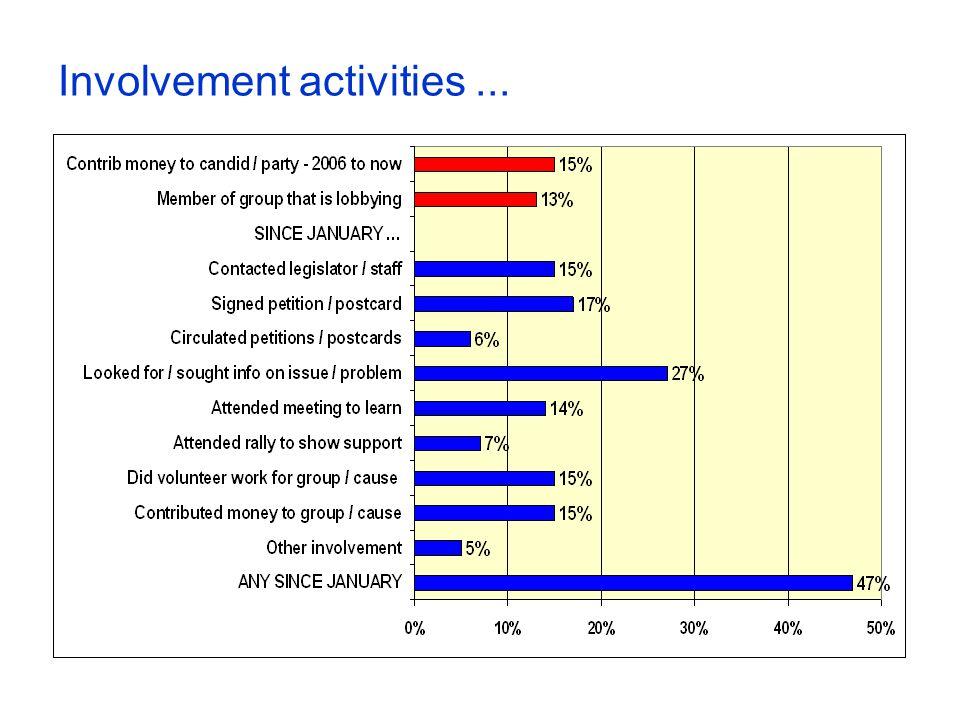 Involvement activities...