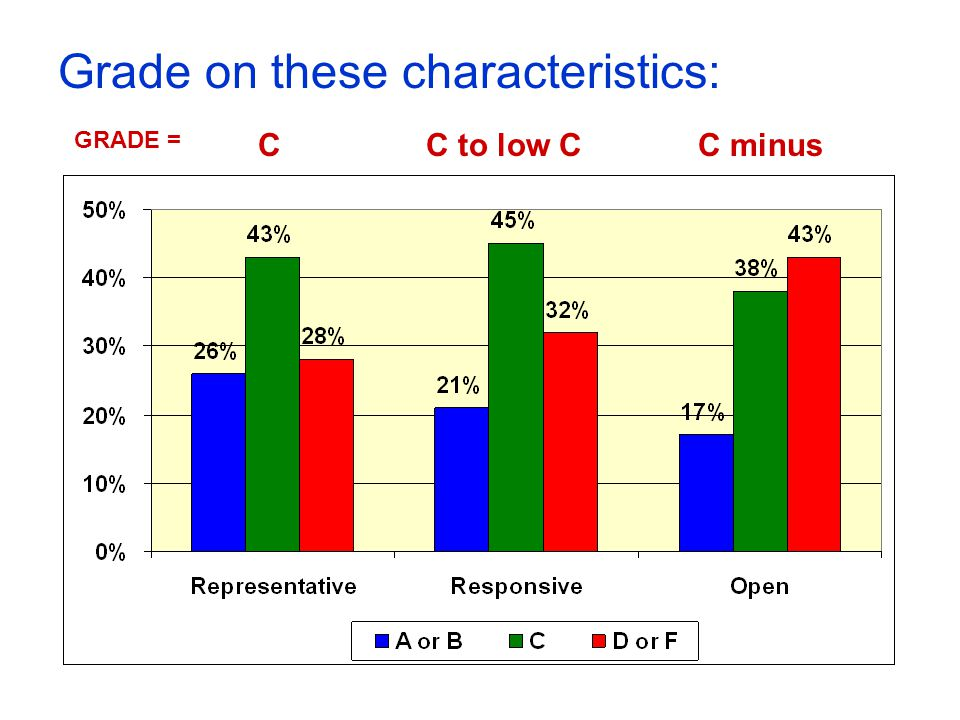 Grade on these characteristics: CC to low CC minus GRADE =