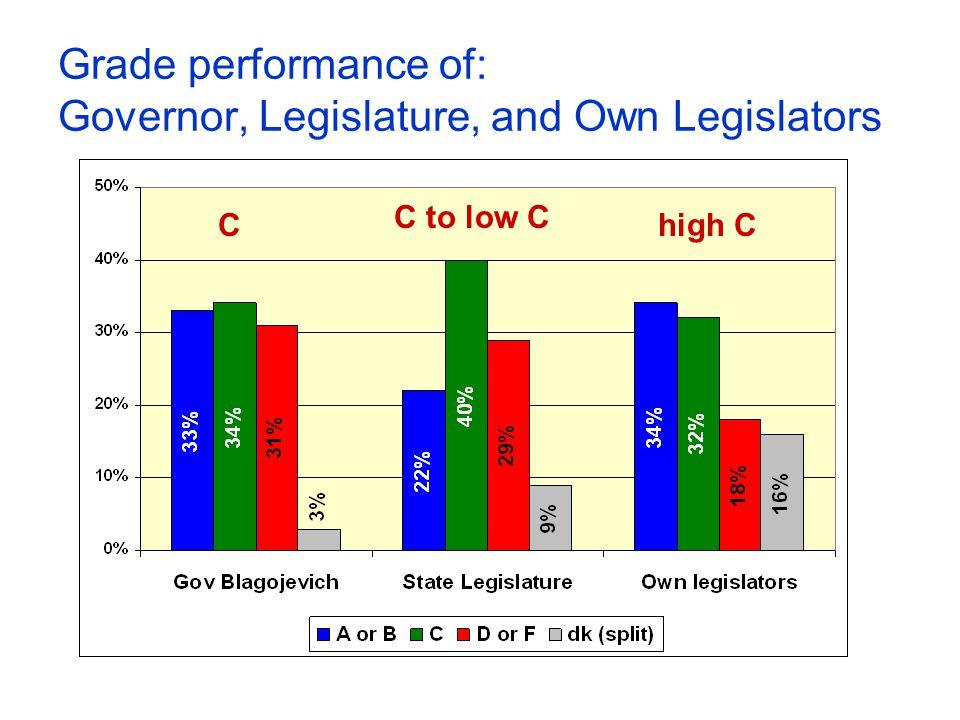Grade performance of: Governor, Legislature, and Own Legislators C C to low C high C