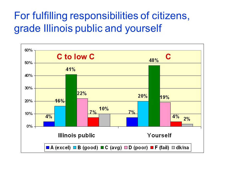 For fulfilling responsibilities of citizens, grade Illinois public and yourself C to low CC
