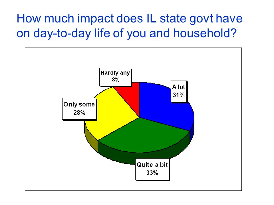 How much impact does IL state govt have on day-to-day life of you and household