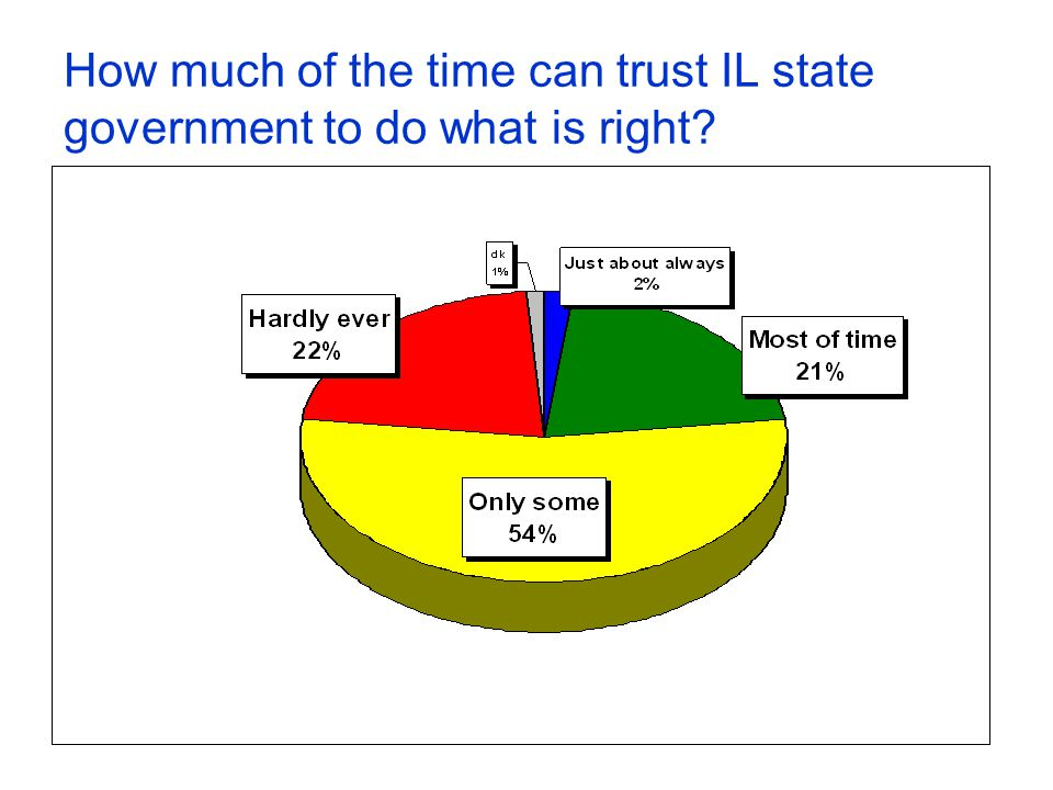 How much of the time can trust IL state government to do what is right