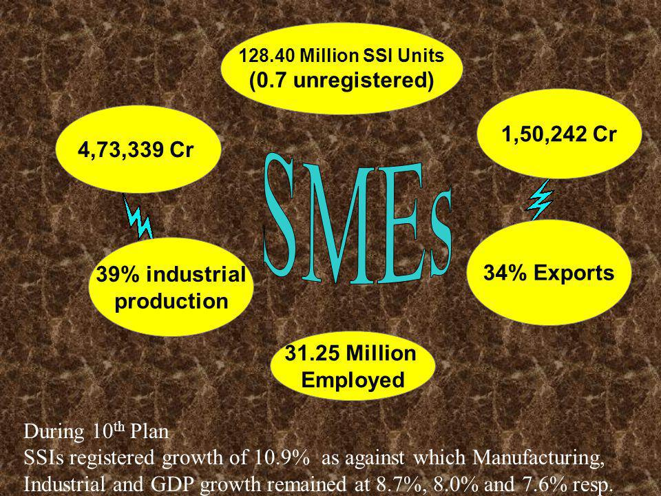 128.40 Million SSI Units (0.7 unregistered) 39% industrial production 34% Exports 4,73,339 Cr 1,50,242 Cr 31.25 Million Employed During 10 th Plan SSIs registered growth of 10.9% as against which Manufacturing, Industrial and GDP growth remained at 8.7%, 8.0% and 7.6% resp.