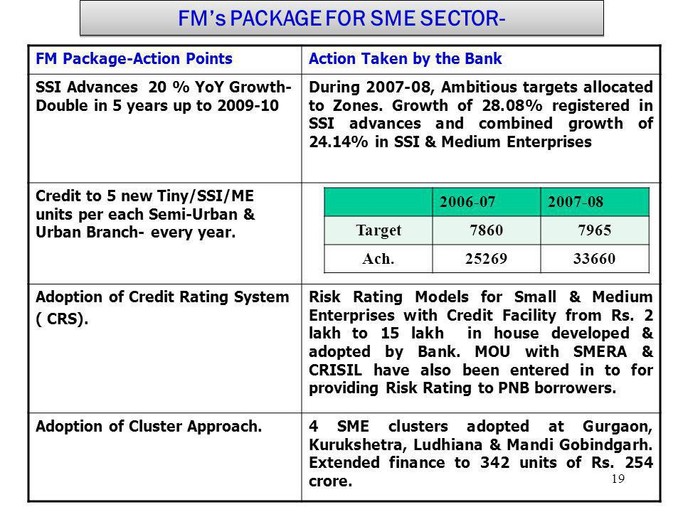 19 FM Package-Action PointsAction Taken by the Bank SSI Advances 20 % YoY Growth- Double in 5 years up to 2009-10 During 2007-08, Ambitious targets al