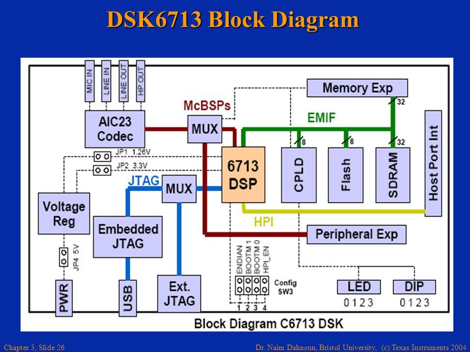 Dr. Naim Dahnoun, Bristol University, (c) Texas Instruments 2004 Chapter 3, Slide 26 DSK6713 Block Diagram