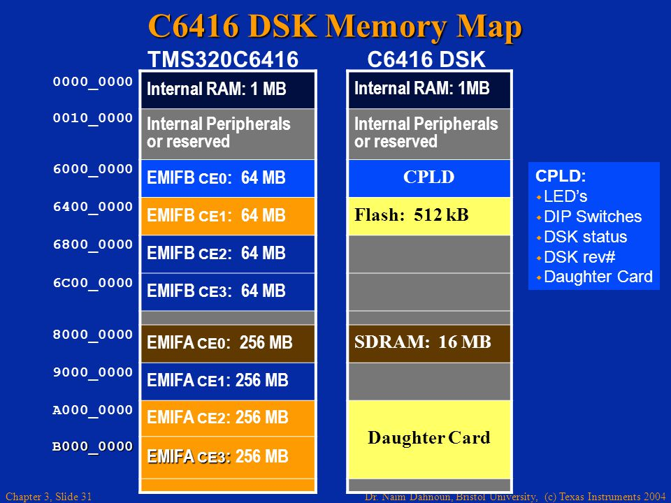 Dr. Naim Dahnoun, Bristol University, (c) Texas Instruments 2004 Chapter 3, Slide 31 C6416 DSK Memory Map CPLD: LEDs DIP Switches DSK status DSK rev#