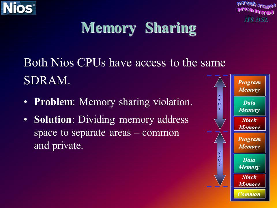 Memory Sharing Both Nios CPUs have access to the same SDRAM. Problem: Memory sharing violation. Program Memory Stack Memory Data Memory Program Memory