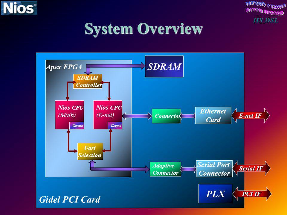 Gidel PCI Card Apex FPGA SDRAM PLX PCI IF System Overview Adaptive Connector SDRAM Controller Nios CPU (Math) Germs Nios CPU (E-net) Germs Uart Select