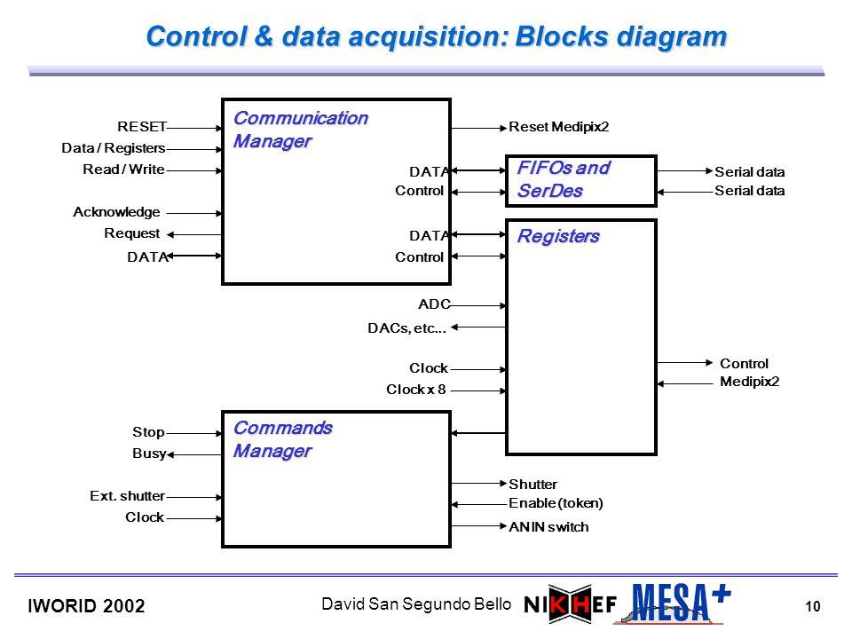 10 IWORID 2002 David San Segundo Bello RESET Data / Registers Read / Write Acknowledge Request DATA CommunicationManager Stop Busy Ext. shutter Clock