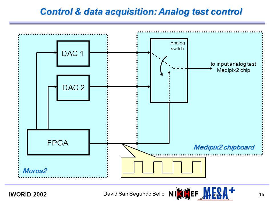 15 IWORID 2002 David San Segundo Bello Control & data acquisition: Analog test control Analog switch DAC 1 DAC 2 to input analog test Medipix2 chip FP