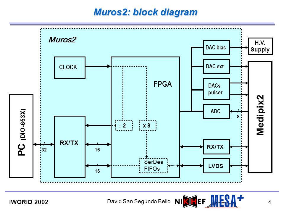 4 IWORID 2002 David San Segundo Bello CLOCK DAC bias DAC ext. DACs pulser ADC 2 x 8 SerDes FIFOs RX/TX LVDS RX/TX FPGA PC (DIO-653X) Medipix2 H.V. Sup
