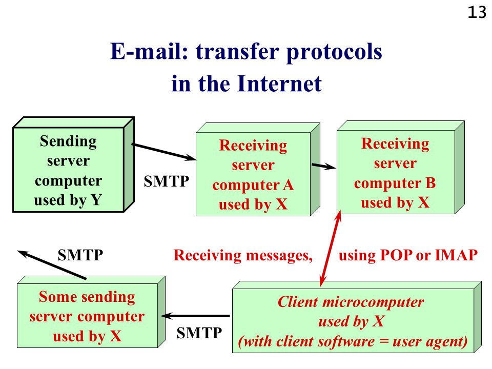 13 E-mail: transfer protocols in the Internet Sending server computer used by Y Receiving server computer B used by X Client microcomputer used by X (