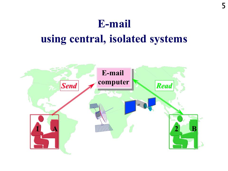 5 E-mail using central, isolated systems E-mail computer E-mail computer 1 A2 B SendRead