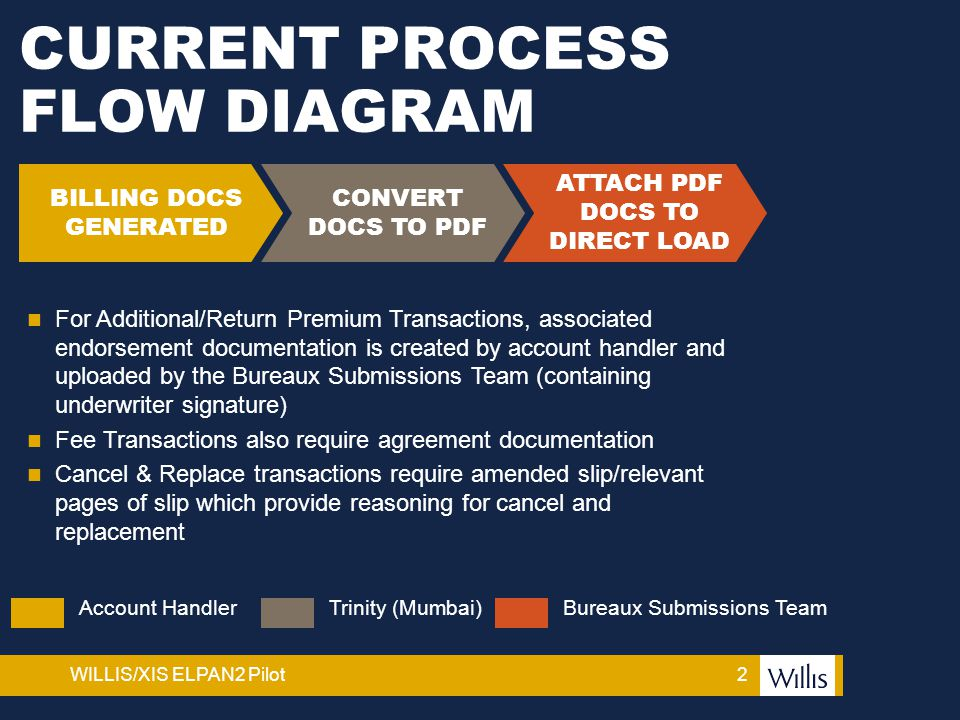 2WILLIS/XIS ELPAN2 Pilot CURRENT PROCESS FLOW DIAGRAM CONVERT DOCS TO PDF BILLING DOCS GENERATED ATTACH PDF DOCS TO DIRECT LOAD Account HandlerTrinity