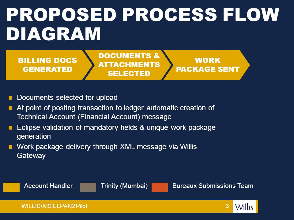 3WILLIS/XIS ELPAN2 Pilot PROPOSED PROCESS FLOW DIAGRAM DOCUMENTS & ATTACHMENTS SELECTED BILLING DOCS GENERATED WORK PACKAGE SENT Account HandlerTrinit