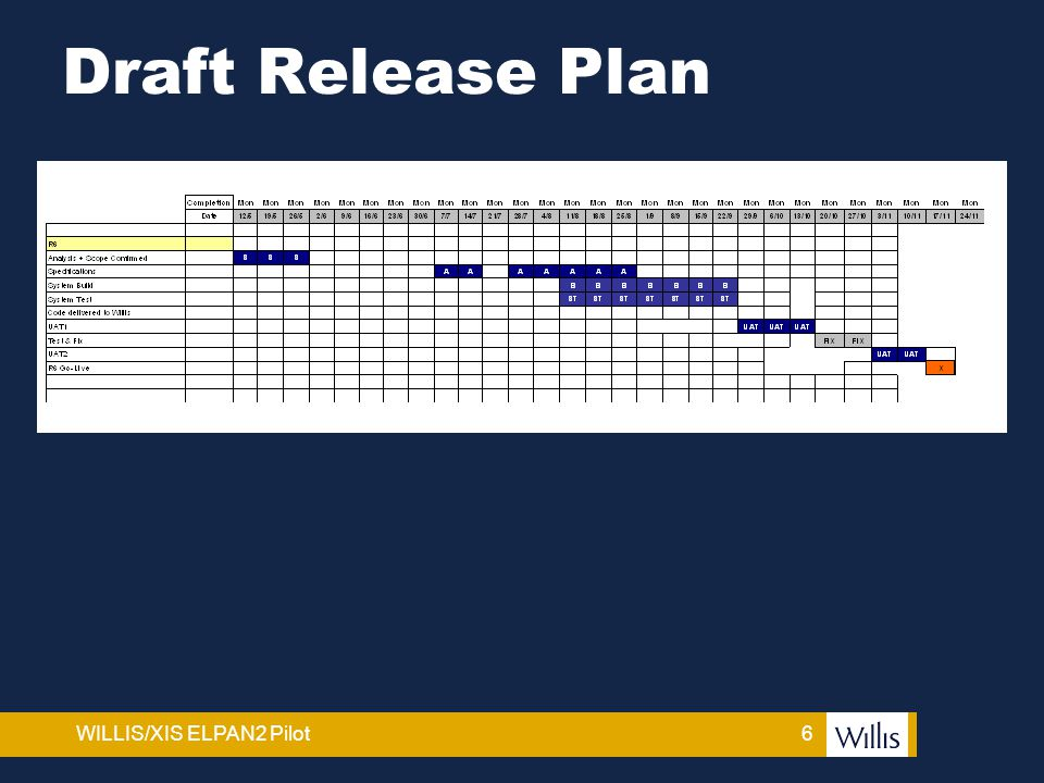 6WILLIS/XIS ELPAN2 Pilot Draft Release Plan