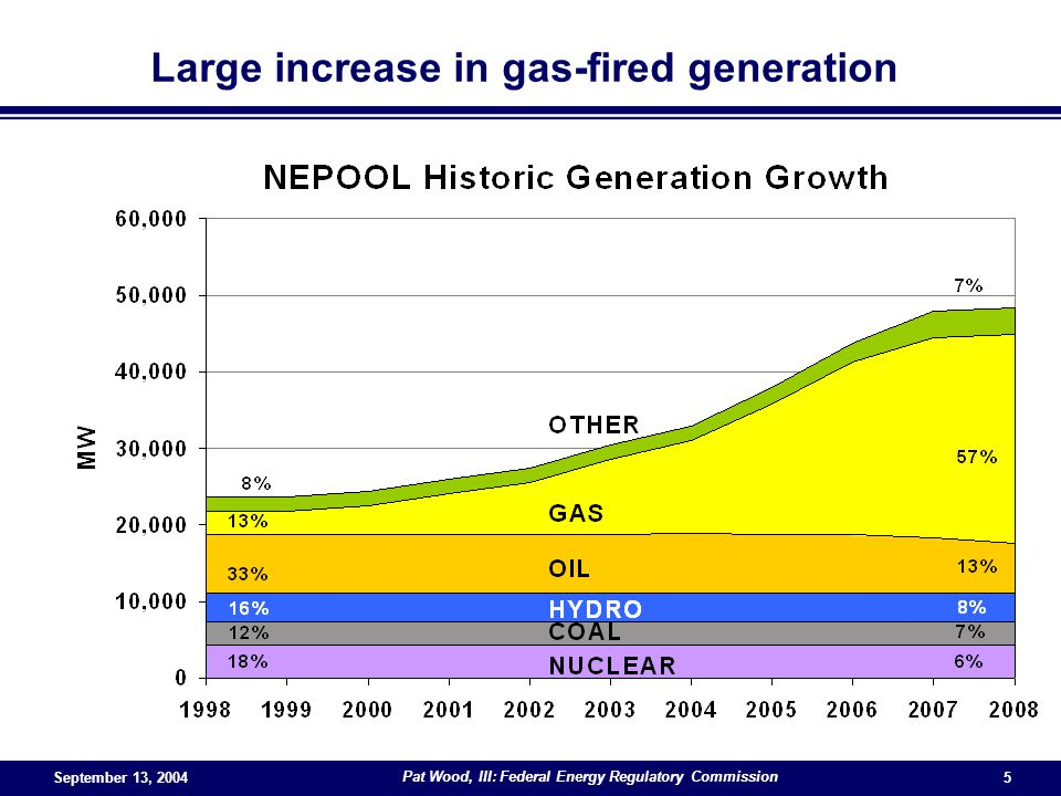 September 13, 2004 Pat Wood, III: Federal Energy Regulatory Commission 5 Large increase in gas-fired generation