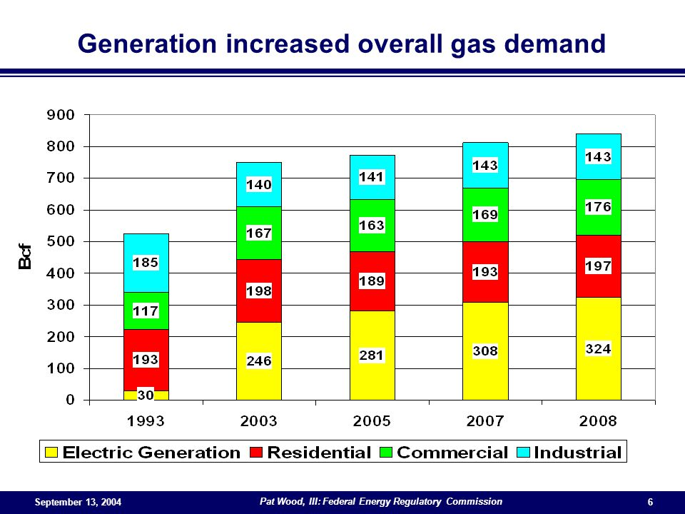 September 13, 2004 Pat Wood, III: Federal Energy Regulatory Commission 6 Generation increased overall gas demand