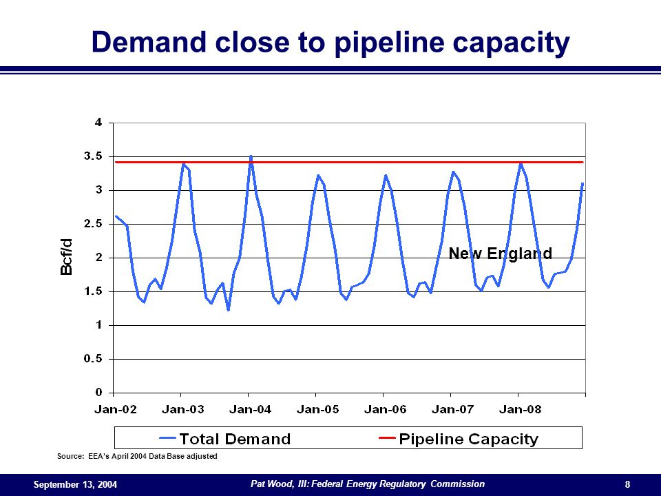 September 13, 2004 Pat Wood, III: Federal Energy Regulatory Commission 8 New England Source: EEAs April 2004 Data Base adjusted Demand close to pipeline capacity