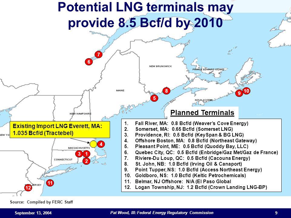 September 13, 2004 Pat Wood, III: Federal Energy Regulatory Commission 9 Source: Compiled by FERC Staff 1 2 3 4 5 6 7 8 9 10 12 11 1.Fall River, MA: 0.8 Bcf/d (Weavers Cove Energy) 2.Somerset, MA: 0.65 Bcf/d (Somerset LNG) 3.Providence, RI: 0.5 Bcf/d (KeySpan & BG LNG) 4.Offshore Boston, MA: 0.8 Bcf/d (Northeast Gateway) 5.Pleasant Point, ME: 0.5 Bcf/d (Quoddy Bay, LLC) 6.Quebec City, QC: 0.5 Bcf/d (Enbridge/Gaz Met/Gaz de France) 7.Riviere-Du Loup, QC: 0.5 Bcf/d (Cacouna Energy) 8.St.