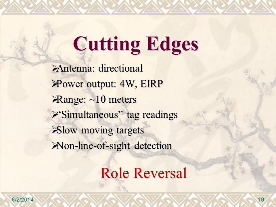 Cutting Edges Antenna: directional Antenna: directional Power output: 4W, EIRP Power output: 4W, EIRP Range: ~10 meters Range: ~10 meters Simultaneous