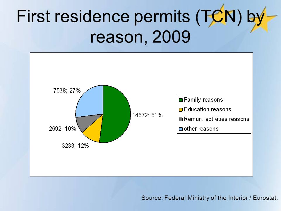 First residence permits (TCN) by reason, 2009 Source: Federal Ministry of the Interior / Eurostat.