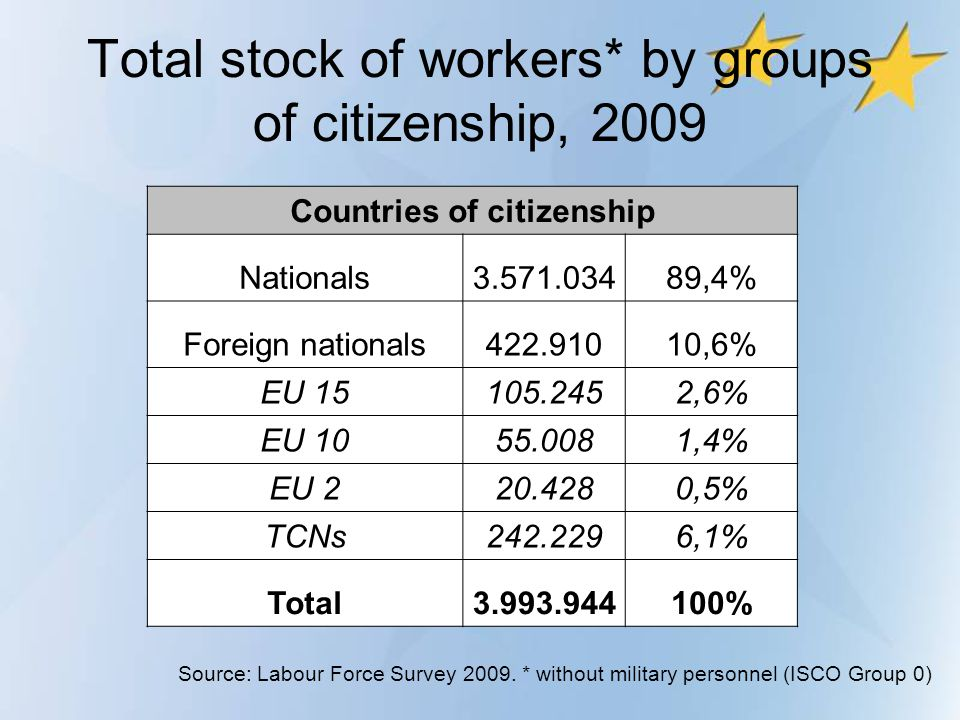 Total stock of workers* by groups of citizenship, 2009 Countries of citizenship Nationals3.571.03489,4% Foreign nationals422.91010,6% EU 15105.2452,6%