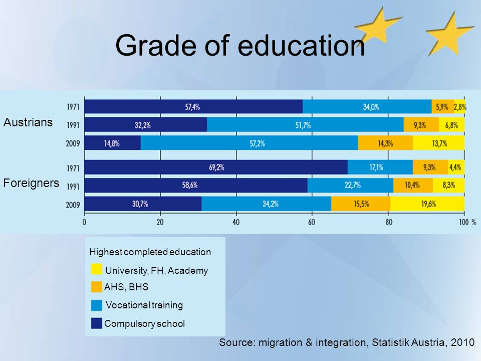 Grade of education Highest completed education University, FH, Academy AHS, BHS Vocational training Compulsory school Austrians Foreigners Source: mig