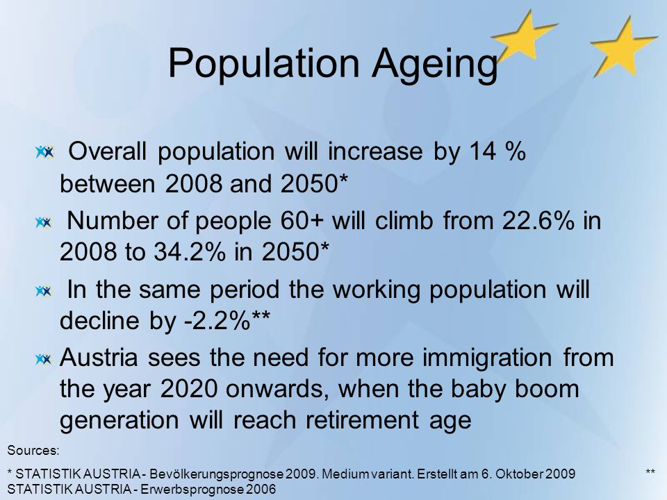 Population Ageing Overall population will increase by 14 % between 2008 and 2050* Number of people 60+ will climb from 22.6% in 2008 to 34.2% in 2050*