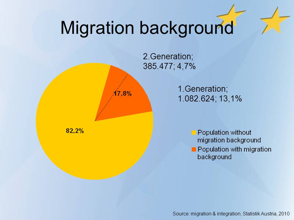 Migration background 2.Generation; 385.477; 4,7% 1.Generation; 1.082.624; 13,1% Source: migration & integration, Statistik Austria, 2010