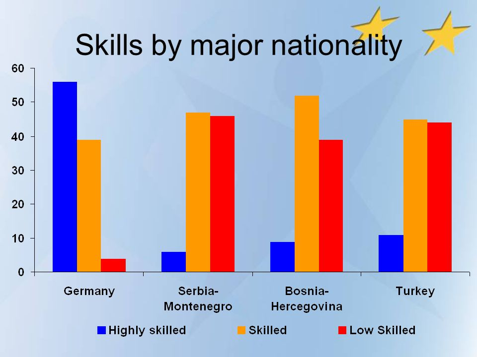 Skills by major nationality