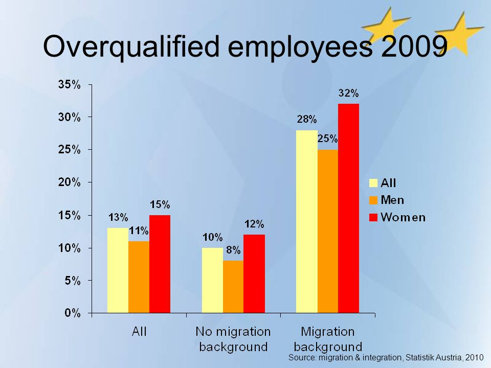 Overqualified employees 2009 Source: migration & integration, Statistik Austria, 2010