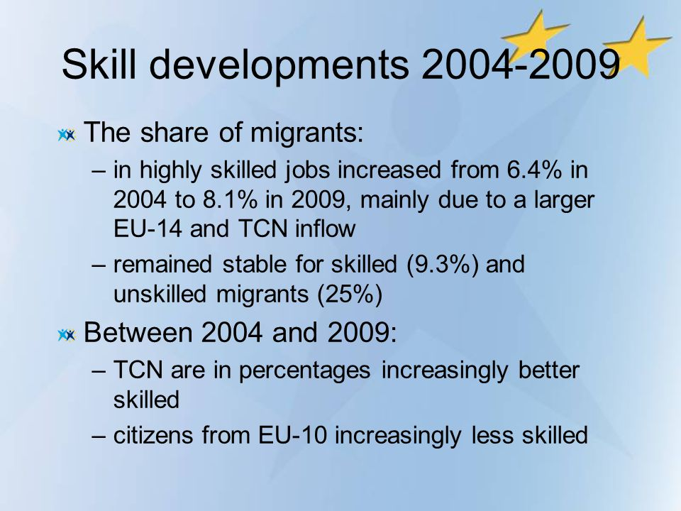 Skill developments 2004-2009 The share of migrants: –in highly skilled jobs increased from 6.4% in 2004 to 8.1% in 2009, mainly due to a larger EU-14
