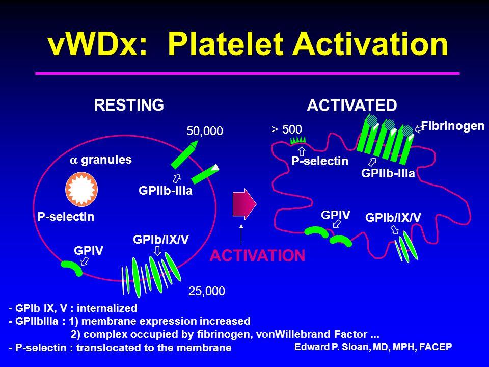 Edward P. Sloan, MD, MPH, FACEP vWDx: Platelet Activation - GPIb IX, V : internalized - GPIIbIIIa : 1) membrane expression increased 2) complex occupi