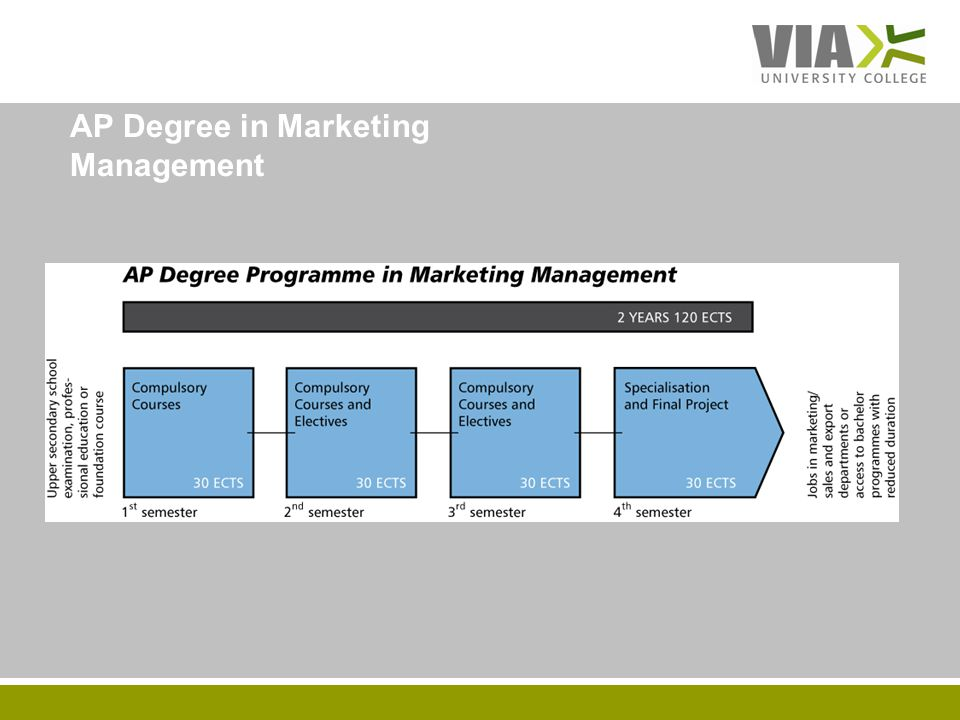 VIAUC.DK AP Degree in Marketing Management