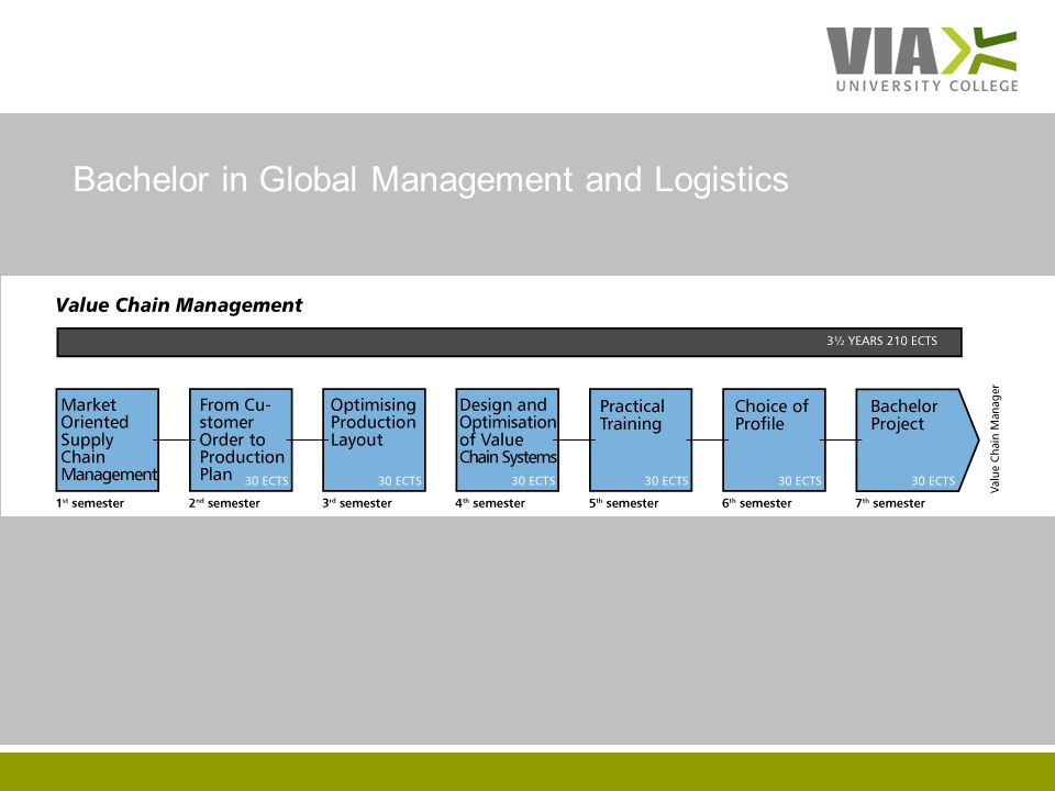 VIAUC.DK Bachelor in Global Management and Logistics