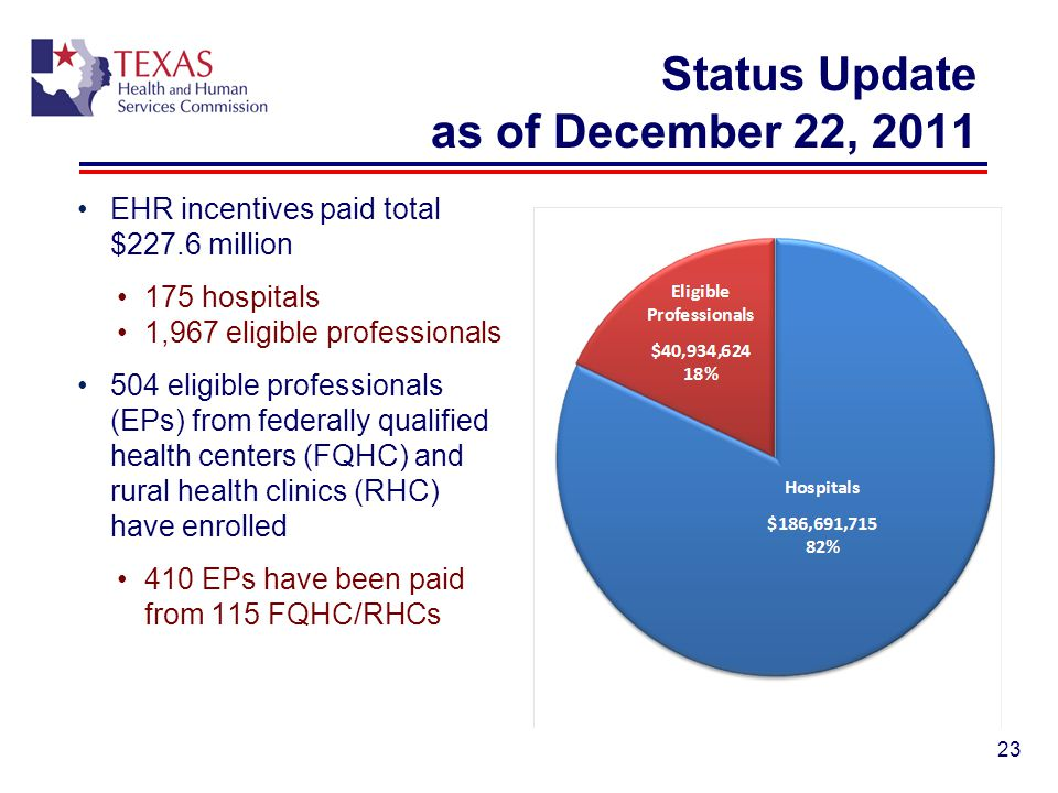 Status Update as of December 22, 2011 EHR incentives paid total $227.6 million 175 hospitals 1,967 eligible professionals 504 eligible professionals (