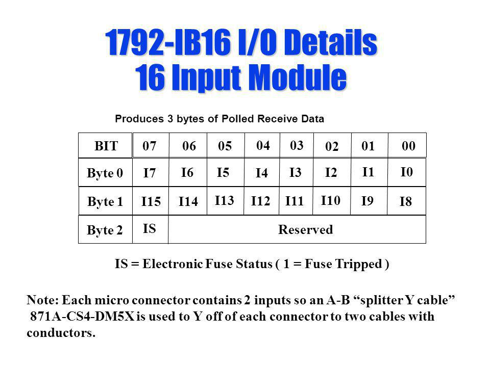 1792-IB16 I/O Details 16 Input Module IS = Electronic Fuse Status ( 1 = Fuse Tripped ) Produces 3 bytes of Polled Receive Data 0605 04 03 02 0100BIT07
