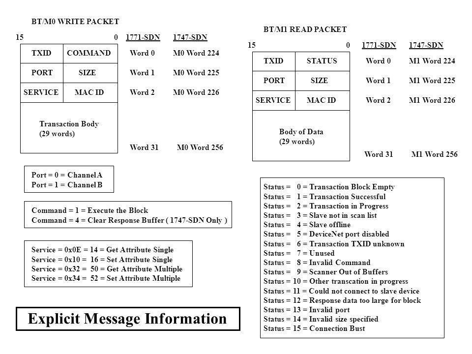 TXIDSTATUS PORTSIZE 150 SERVICEMAC ID Body of Data (29 words) BT/M1 READ PACKET Status = 0 = Transaction Block Empty Status = 1 = Transaction Successf