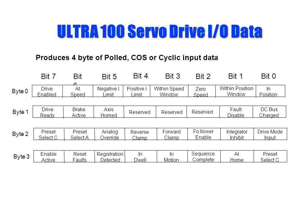 ULTRA 100 Servo Drive I/O Data Produces 4 byte of Polled, COS or Cyclic input data Bit 4 Bit 0 Bit 2 Bit 1Bit 3 Bit 5 Bit 6 Bit 7 Byte 0 In Position Z