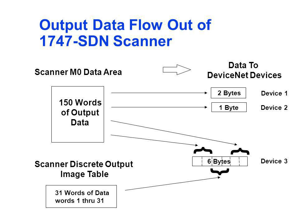Output Data Flow Out of 1747-SDN Scanner 2 Bytes 1 Byte Data To DeviceNet Devices Device 2 Device 3 Device 1 } } 6 Bytes } 31 Words of Data words 1 th