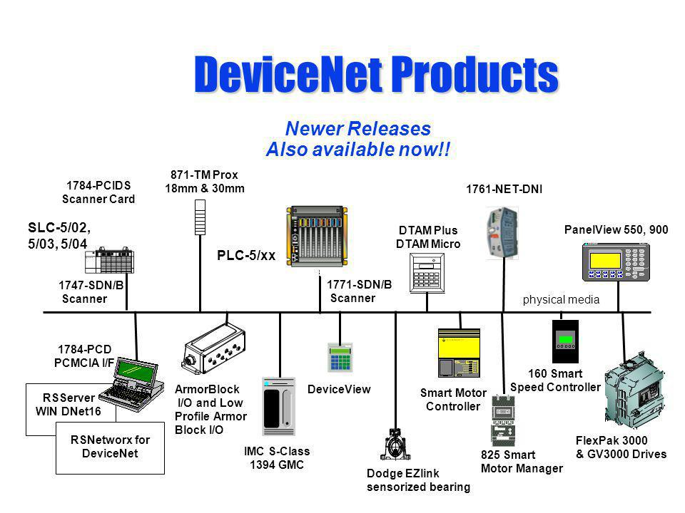DeviceNet Products DeviceNet Products 1784-PCD PCMCIA I/F FlexPak 3000 & GV3000 Drives 825 Smart Motor Manager PLC-5/xx 1771-SDN/B Scanner ArmorBlock