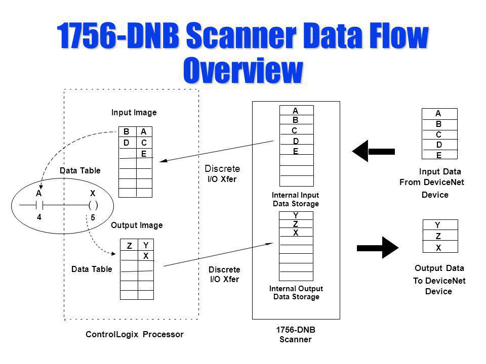1756-DNB Scanner Data Flow Overview From DeviceNet A B C D E A B C D E Discrete I/O Xfer Discrete I/O Xfer Y Z X Output Image ControlLogix Processor I